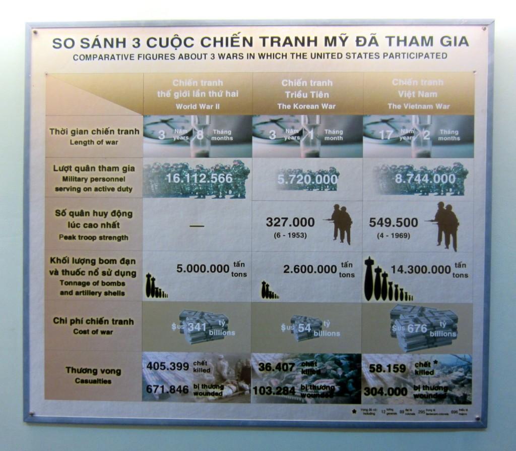Ho Chi Minh City Saigon War museum