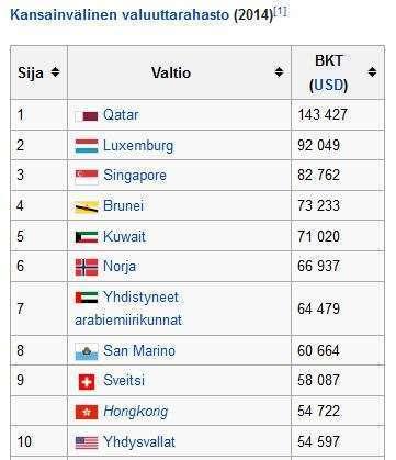 Maailman rikkaimmat valtiot