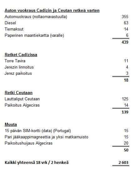 Algarven kustannustaso