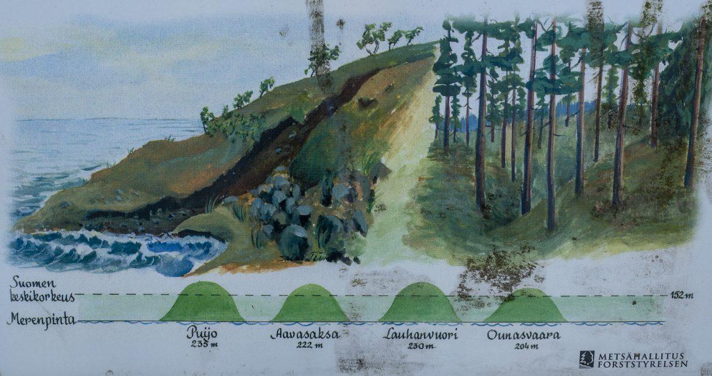 Lauhanvuori Rantapolku